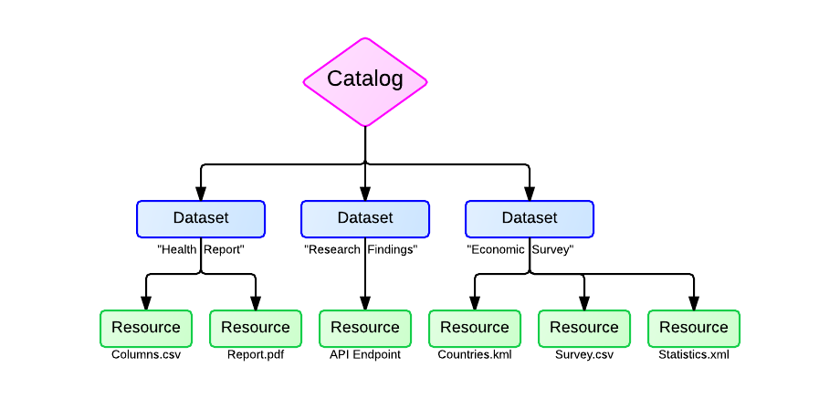 https://dkan-documentation-files.s3.us-east-2.amazonaws.com/dkan1/DatasetResourceDiagram2.png