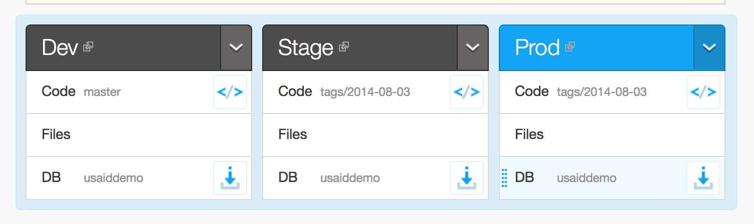 Acquia Dashboard screenshot