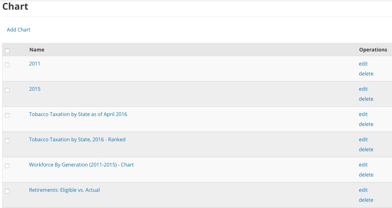 A sample listing of Charts from the DKAN Demo site.