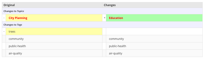 example of viewing dataset changes with changes to topics