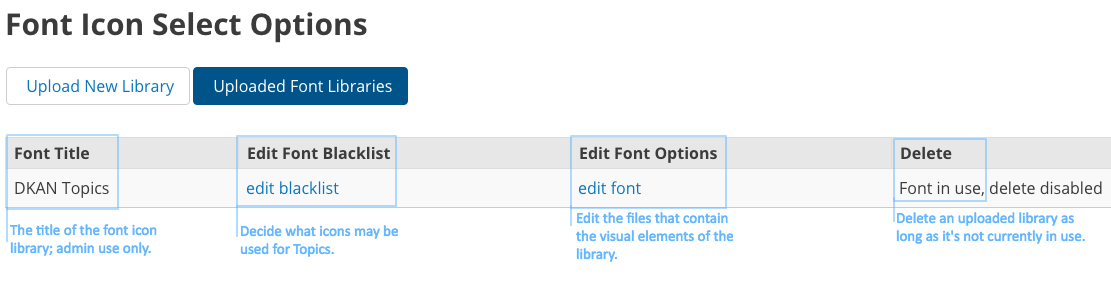 font icon select options highlighted second tier options